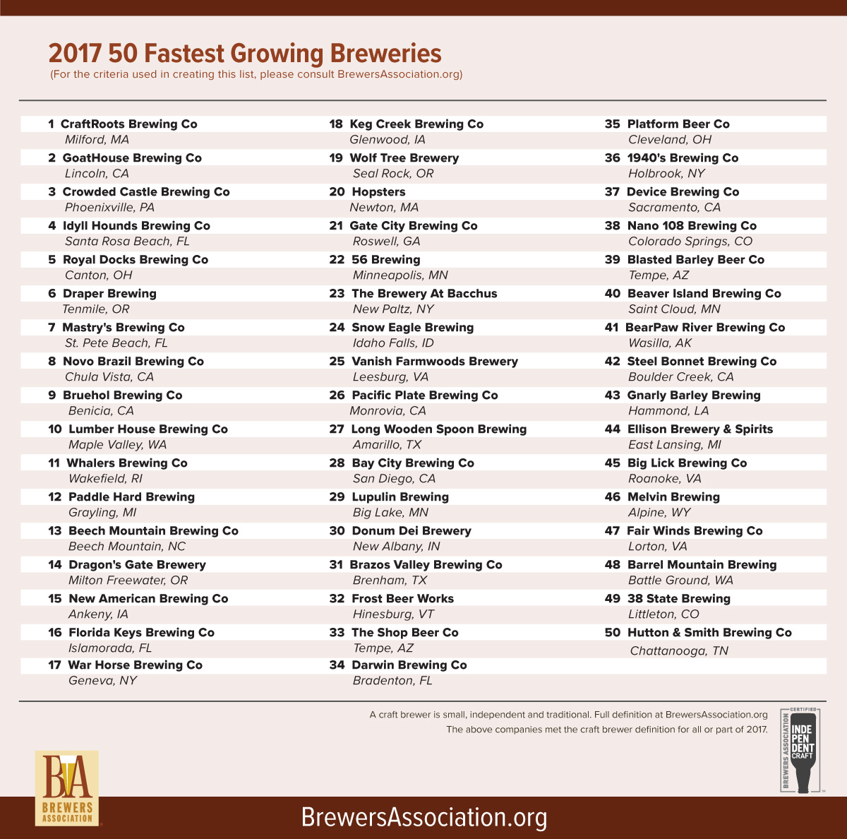2017 50 Fastest Growing Breweries list